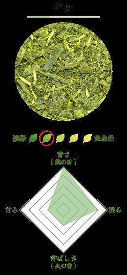 番茶の紹介画像