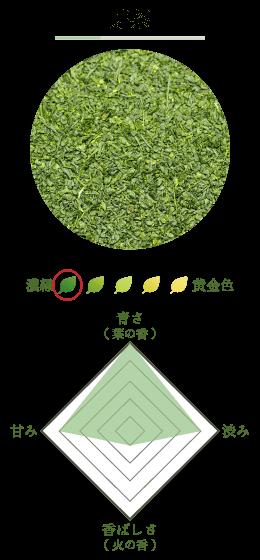 芽茶の紹介画像